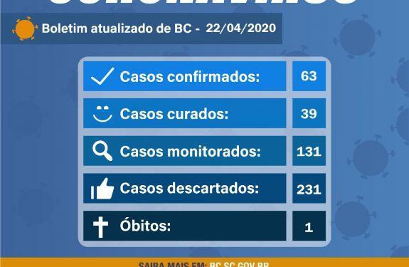 BC: Boletim 22/04/2020 - Balneário Camboriú mantém 63 casos confirmados para Coronavírus