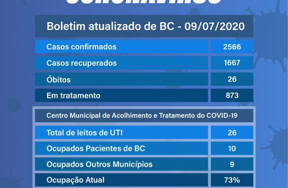 Boletim 09/07/2020 - Balneário Camboriú registra 1667 pacientes recuperados de coronavírus