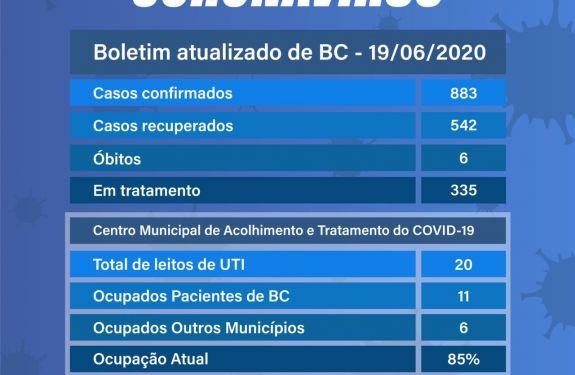 Boletim 19/06/2020 - Balneário Camboriú registra 542 pacientes recuperados de coronavírus