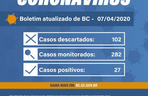 BOLETIM CORONAVÍRUS 2 - 07.04.2020 - Balneário Camboriú registra 27 casos confirmados para coronavírus