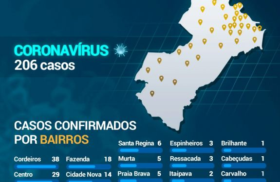 Itajaí: Cordeiros registra maior número de casos de coronavírus